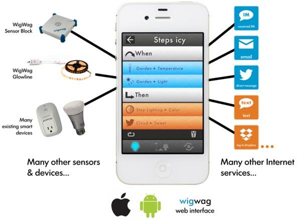 WigWag Wireless Control Center for Smart Devices