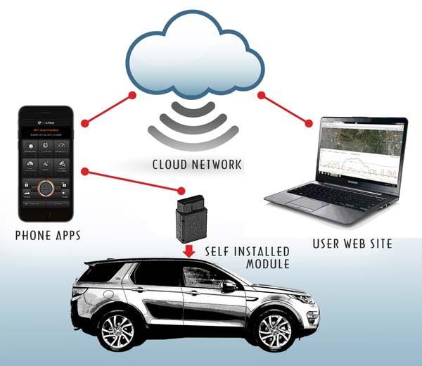 miaLinkup App-Enabled Smart Car Tracker