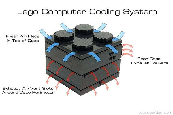 How to Build Your Own Computer with LEGO Bricks