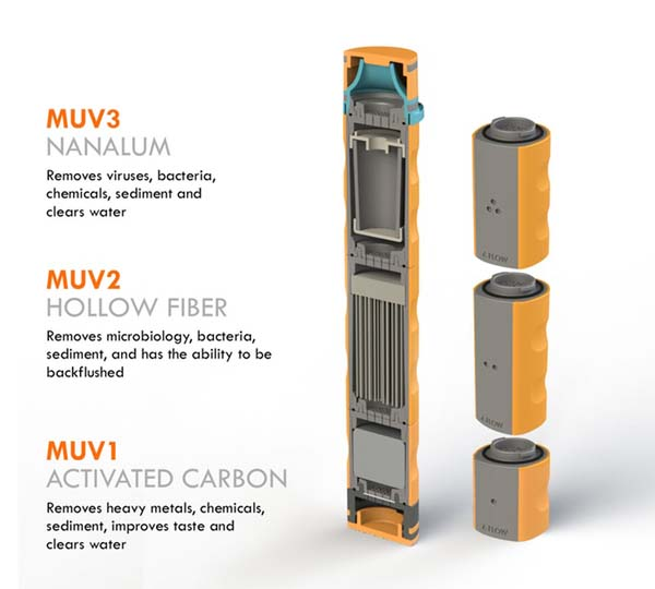 MUV Adaptable Water Filters